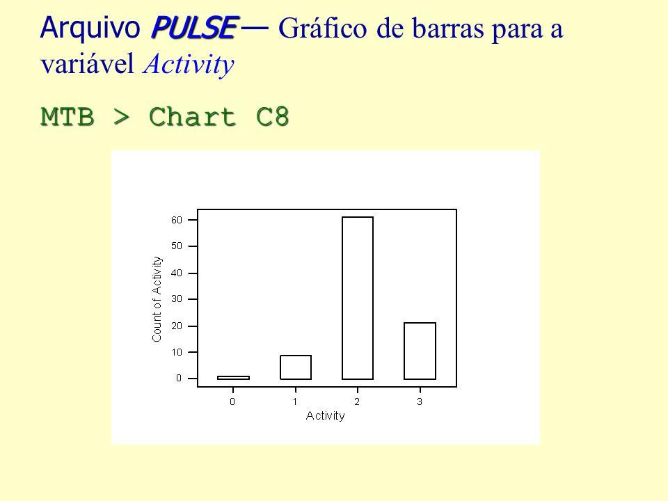 PULSE Arquivo PULSE Gráfico de barras para a variável Activity MTB > Chart C8