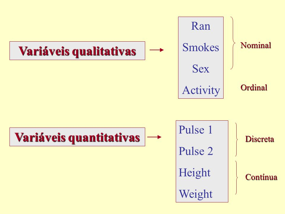 Variáveis qualitativas Variáveis quantitativas Pulse 1 Pulse 2 Height Weight Discreta Contínua Ran Smokes Sex Activity Nominal Ordinal