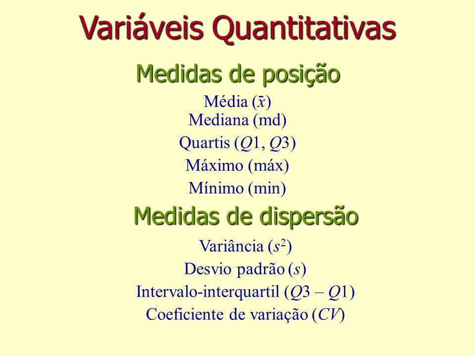 Variáveis Quantitativas Variância (s 2 ) Desvio padrão (s) Intervalo-interquartil (Q3 – Q1) Coeficiente de variação (CV) - Média (x) Mediana (md) Quartis (Q1, Q3) Máximo (máx) Mínimo (min) Medidas de posição Medidas de dispersão
