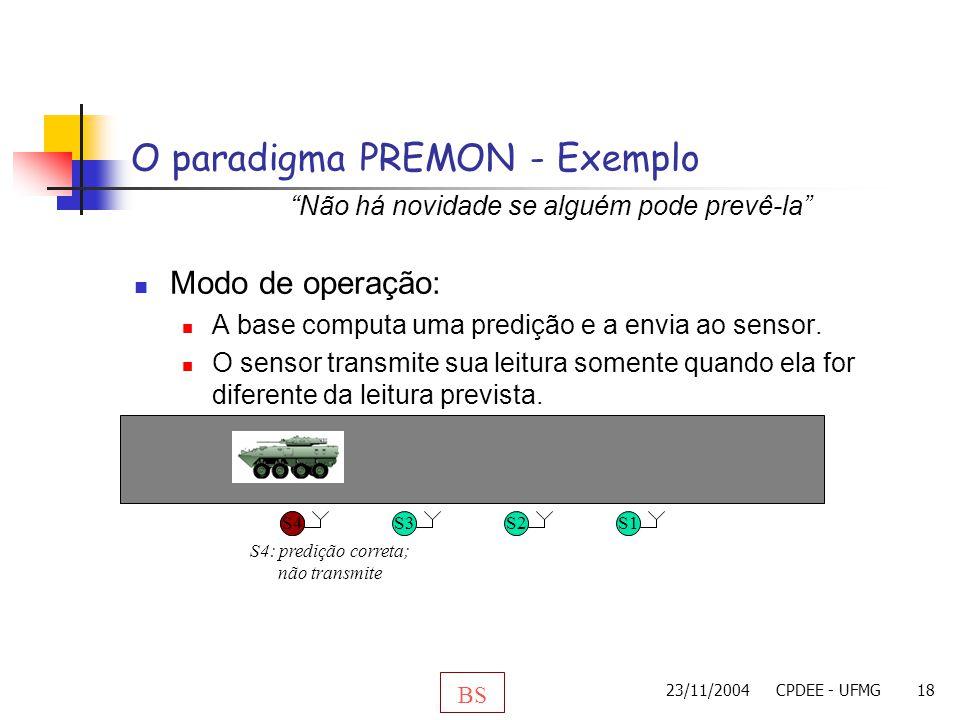 23/11/2004CPDEE - UFMG18 Modo de operação: A base computa uma predição e a envia ao sensor. O sensor transmite sua leitura somente quando ela for dife