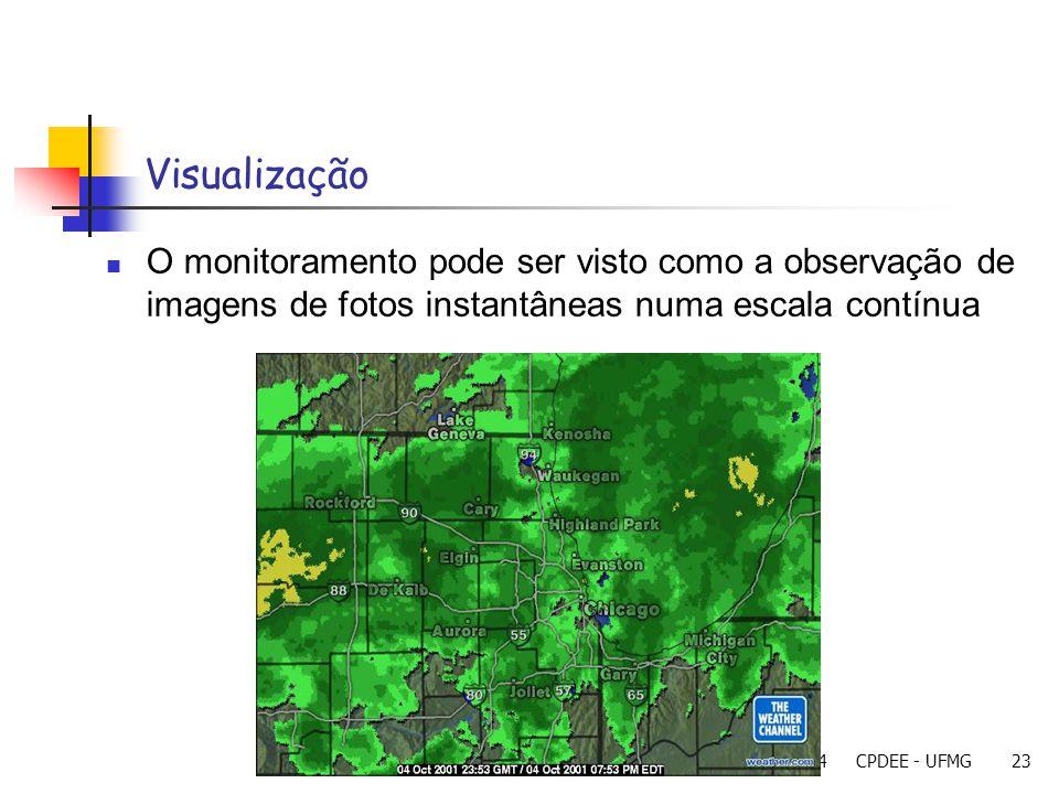 23/11/2004CPDEE - UFMG23 Visualização O monitoramento pode ser visto como a observação de imagens de fotos instantâneas numa escala contínua