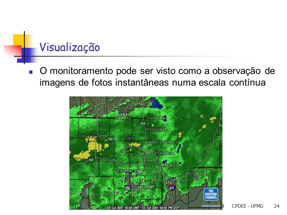 23/11/2004CPDEE - UFMG24 Visualização O monitoramento pode ser visto como a observação de imagens de fotos instantâneas numa escala contínua