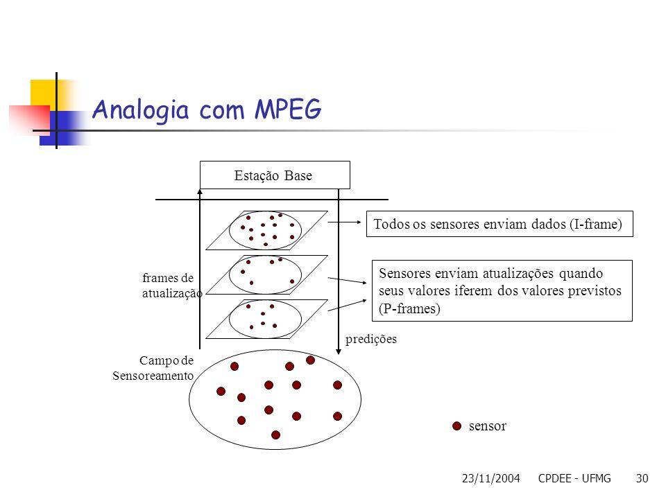 23/11/2004CPDEE - UFMG30 Analogia com MPEG Campo de Sensoreamento Estação Base frames de atualização Todos os sensores enviam dados (I-frame) Sensores