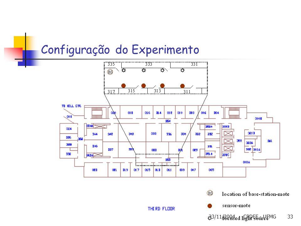 23/11/2004CPDEE - UFMG33 Configuração do Experimento