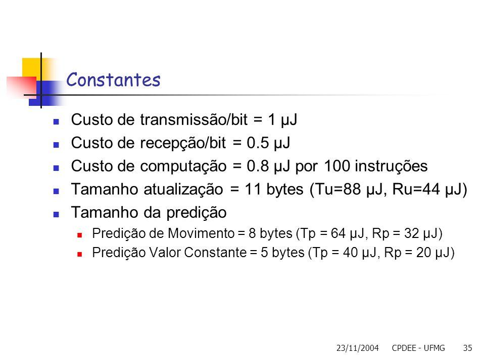 23/11/2004CPDEE - UFMG35 Constantes Custo de transmissão/bit = 1 µJ Custo de recepção/bit = 0.5 µJ Custo de computação = 0.8 µJ por 100 instruções Tam