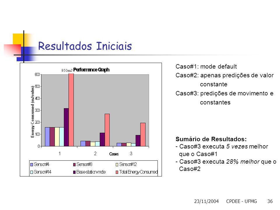 23/11/2004CPDEE - UFMG36 Resultados Iniciais 950mJ Caso#1: mode default Caso#2: apenas predições de valor constante Caso#3: predições de movimento e c