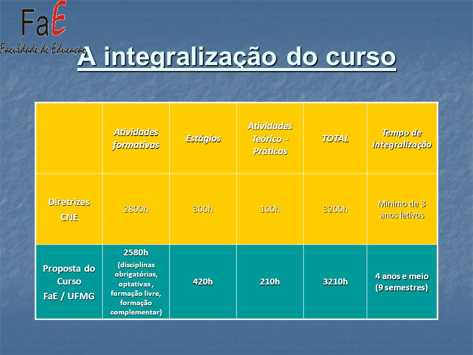 A integralização do curso Atividades formativas Estágios Atividades Teórico - Práticas TOTAL Tempo de integralização DiretrizesCNE2800h300h100h3200h M