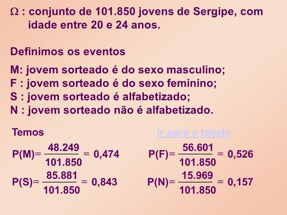 : conjunto de 101.850 jovens de Sergipe, com idade entre 20 e 24 anos.
