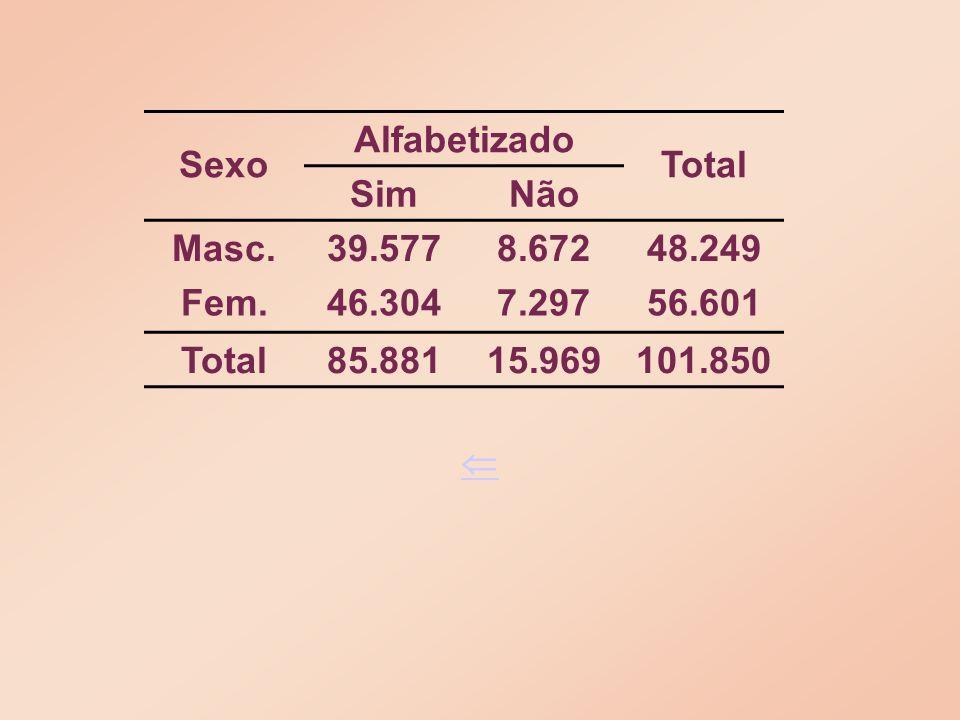 Sexo Alfabetizado Total SimNão Masc.39.5778.67248.249 Fem.46.3047.29756.601 Total85.88115.969101.850