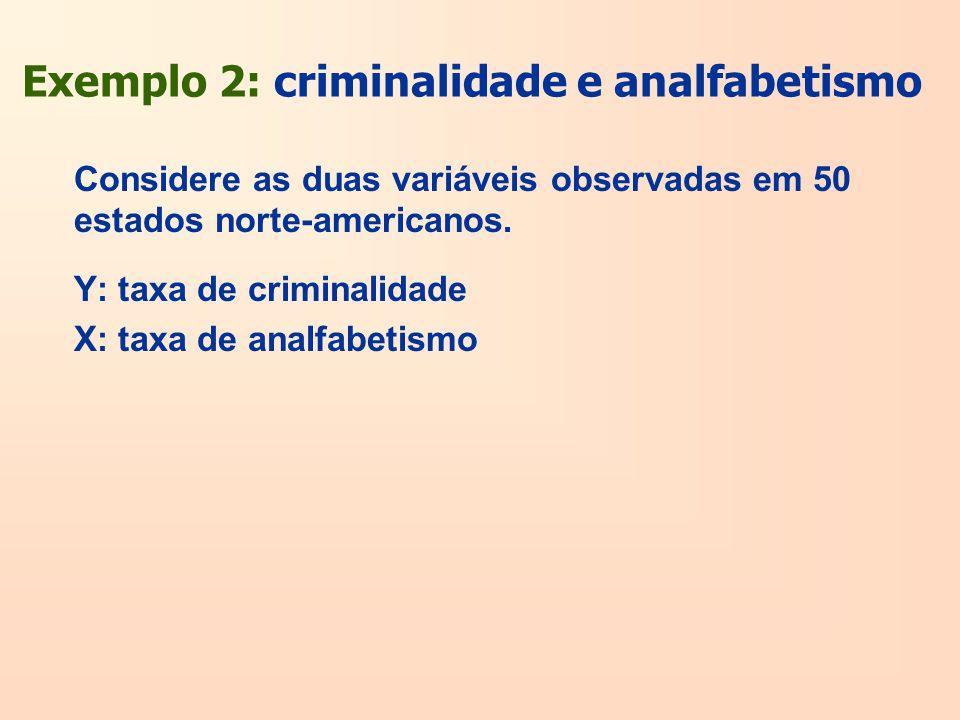 Exemplo 2: criminalidade e analfabetismo Considere as duas variáveis observadas em 50 estados norte-americanos. Y: taxa de criminalidade X: taxa de an