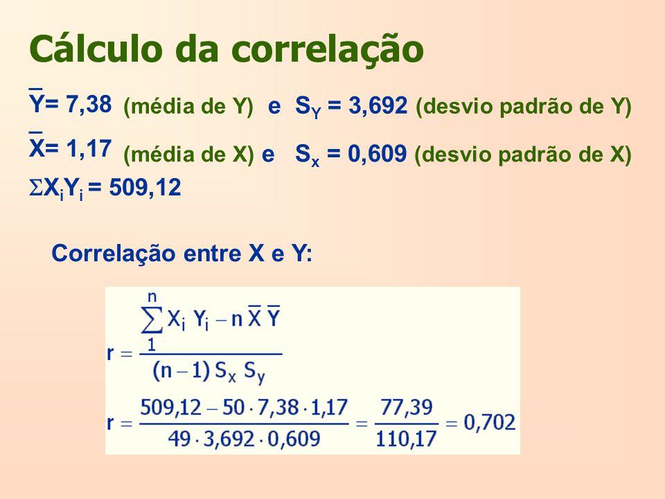 Cálculo da correlação Correlação entre X e Y: Y= 7,38 _ (média de Y) e S Y = 3,692 (desvio padrão de Y) (média de X) e S x = 0,609 (desvio padrão de X