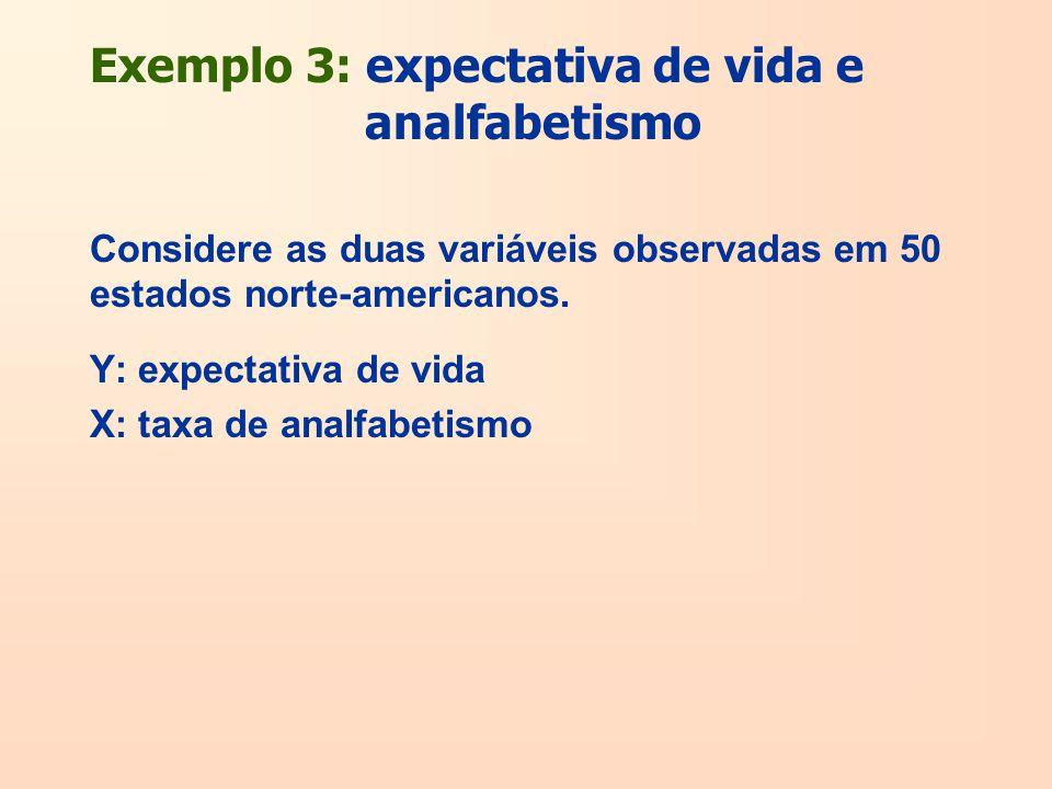 Exemplo 3: expectativa de vida e analfabetismo Considere as duas variáveis observadas em 50 estados norte-americanos. Y: expectativa de vida X: taxa d