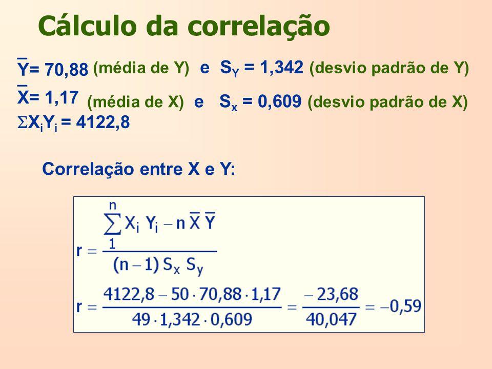Cálculo da correlação Correlação entre X e Y: Y= 70,88 _ (média de Y) e S Y = 1,342 (desvio padrão de Y) (média de X) e S x = 0,609 (desvio padrão de