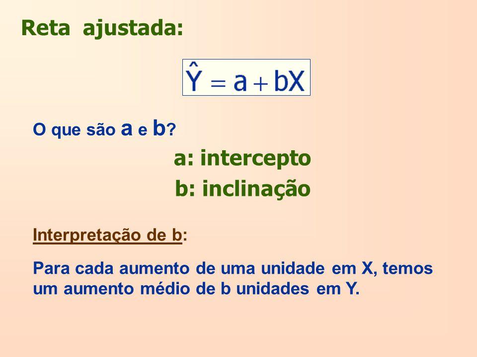 Reta ajustada: O que são a e b ? Interpretação de b: a: intercepto b: inclinação Para cada aumento de uma unidade em X, temos um aumento médio de b un