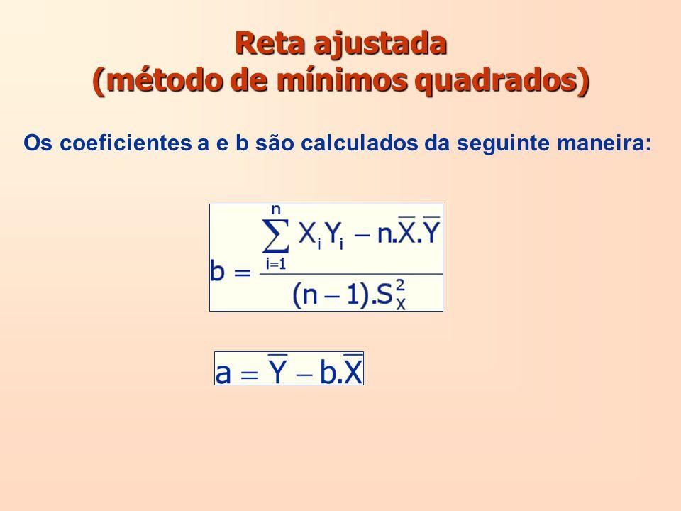 Reta ajustada (método de mínimos quadrados) Os coeficientes a e b são calculados da seguinte maneira: