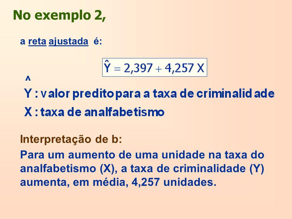 No exemplo 2, a reta ajustada é: Para um aumento de uma unidade na taxa do analfabetismo (X), a taxa de criminalidade (Y) aumenta, em média, 4,257 uni