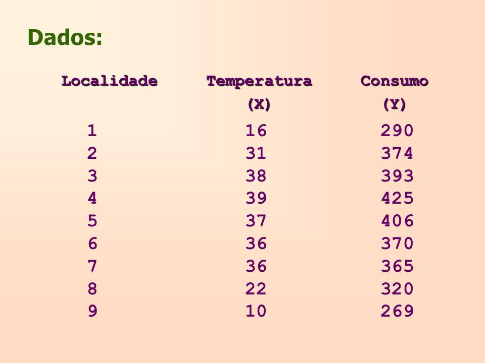 Dados: Localidade Temperatura Consumo (X) (Y) (X) (Y) 1 16 290 2 31 374 3 38 393 4 39 425 5 37 406 6 36 370 7 36 365 8 22 320 9 10 269