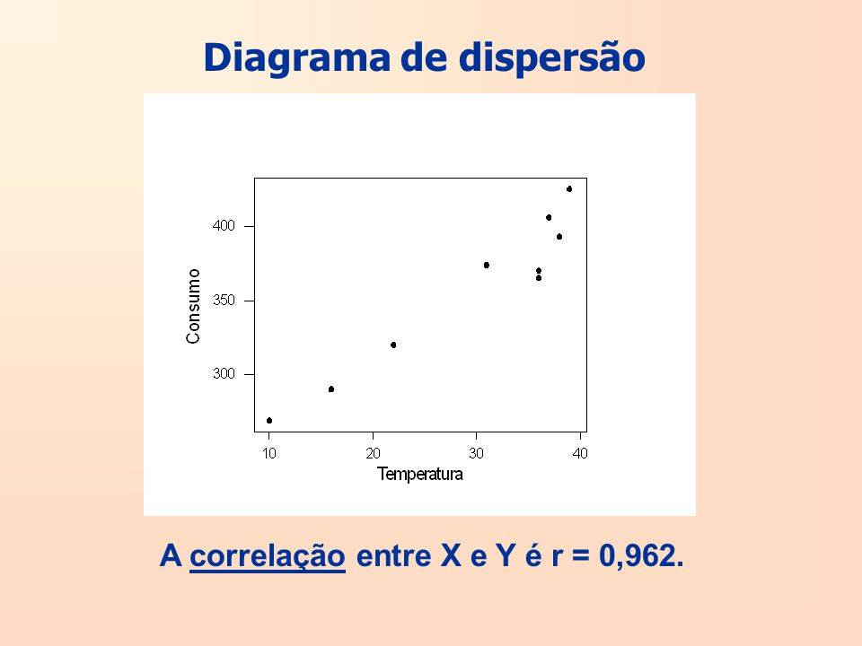 Diagrama de dispersão A correlação entre X e Y é r = 0,962.
