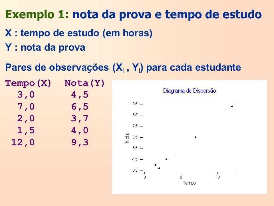 Exemplo 1: nota da prova e tempo de estudo X : tempo de estudo (em horas) Y : nota da prova Tempo(X) Nota(Y) 3,0 4,5 7,0 6,5 2,0 3,7 1,5 4,0 12,0 9,3