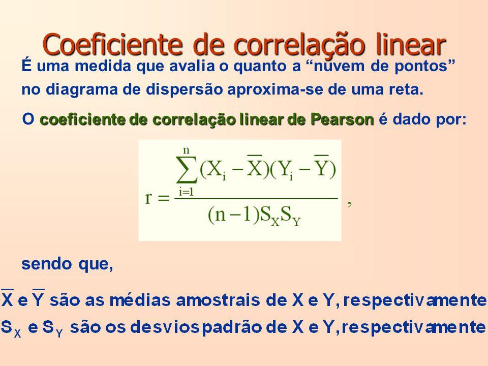 Coeficiente de correlação linear É uma medida que avalia o quanto a nuvem de pontos no diagrama de dispersão aproxima-se de uma reta. coeficiente de c