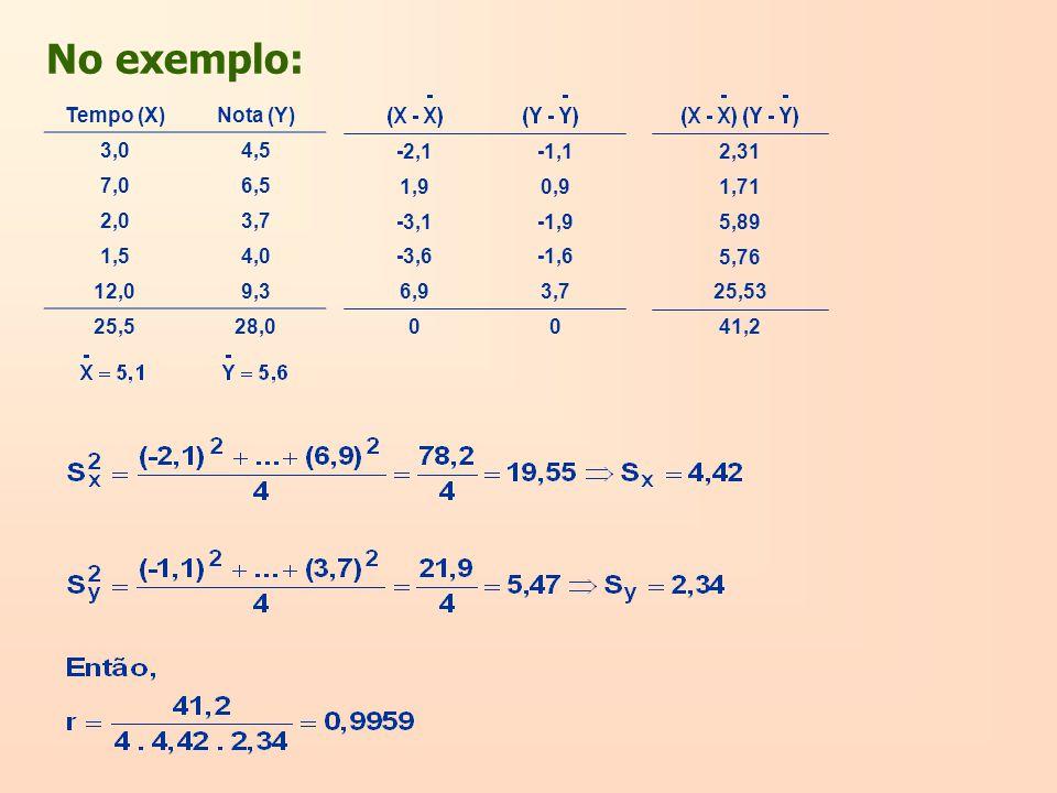 No exemplo: Tempo (X)Nota (Y) 3,04,5 7,06,5 2,03,7 1,54,0 12,09,3 25,528,0 41,2 25,53 5,76 5,89 1,71 2,31 00 3,76,9 -1,6-3,6 -1,9-3,1 0,91,9 -1,1-2,1
