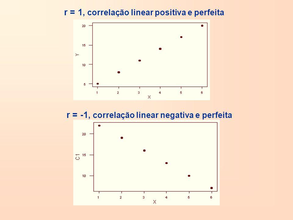 r = 1, correlação linear positiva e perfeita r = -1, correlação linear negativa e perfeita