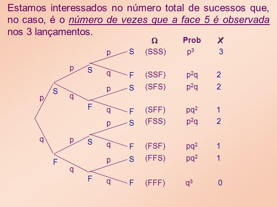 Estamos interessados no número total de sucessos que, no caso, é o número de vezes que a face 5 é observada nos 3 lançamentos. p q F S p p p p p p q q