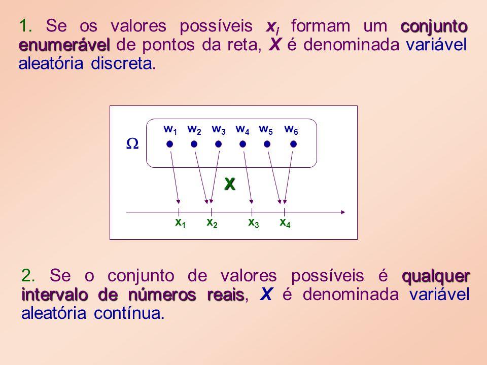 conjunto enumerável 1. Se os valores possíveis x i formam um conjunto enumerável de pontos da reta, X é denominada variável aleatória discreta. qualqu