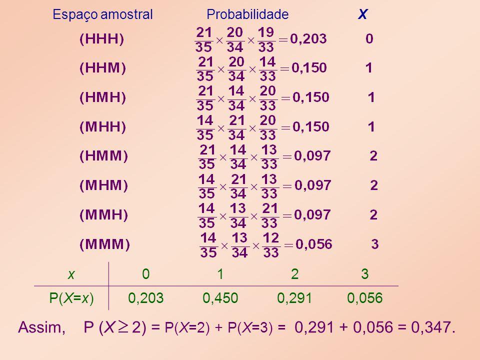 x0123 P(X=x)0,2030,4500,2910,056 Assim, P (X 2) = P(X=2) + P(X=3) = 0,291 + 0,056 = 0,347. Espaço amostral Probabilidade X