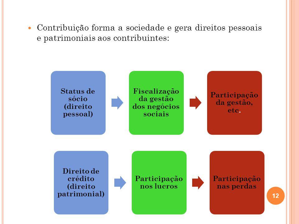 Contribuição forma a sociedade e gera direitos pessoais e patrimoniais aos contribuintes: 12 Status de sócio (direito pessoal) Fiscalização da gestão