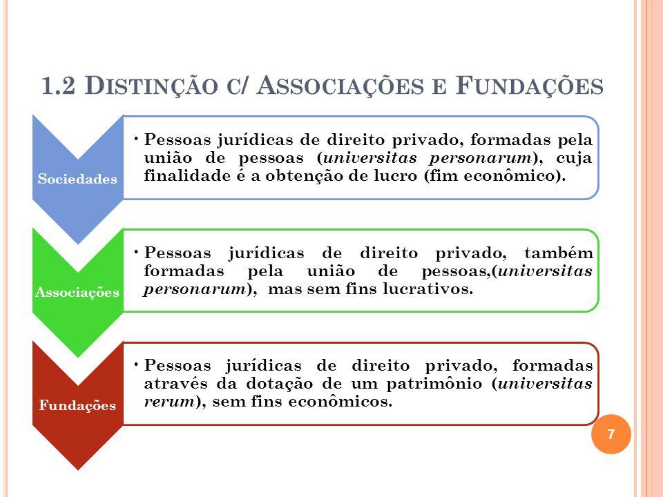 1.2 D ISTINÇÃO C / A SSOCIAÇÕES E F UNDAÇÕES Sociedades Pessoas jurídicas de direito privado, formadas pela união de pessoas ( universitas personarum