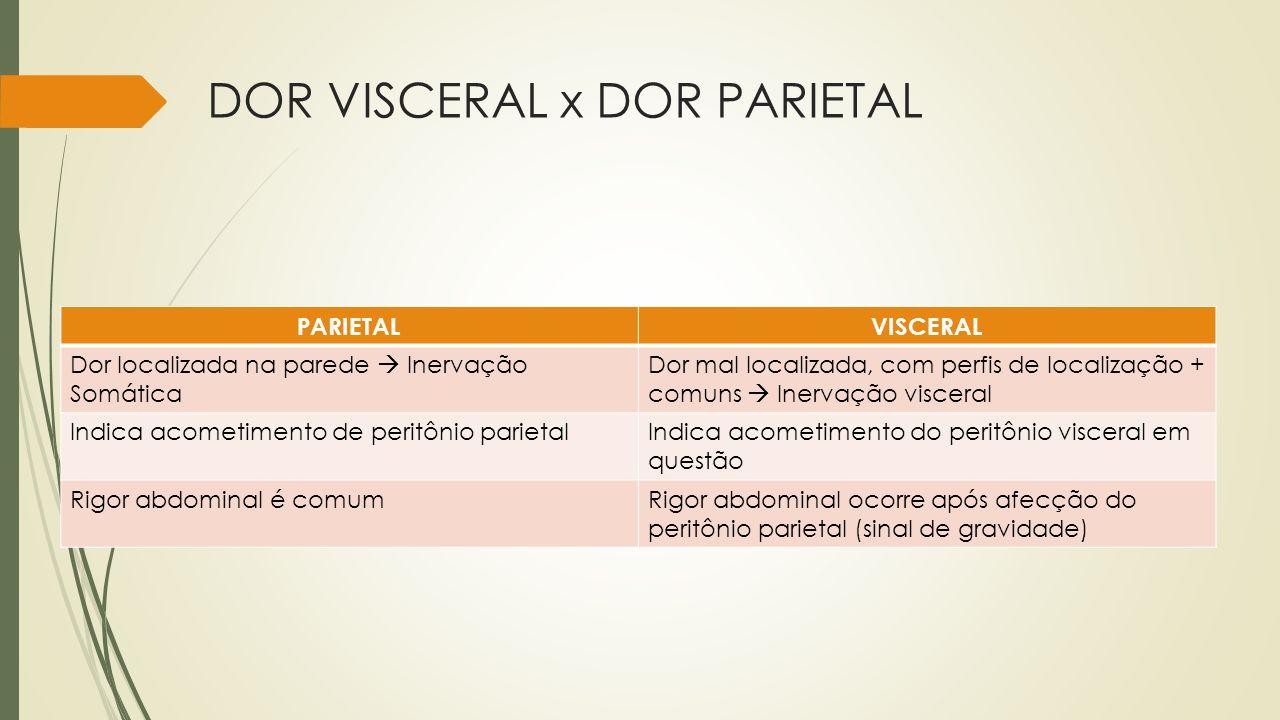 DOR VISCERAL x DOR PARIETAL PARIETALVISCERAL Dor localizada na parede Inervação Somática Dor mal localizada, com perfis de localização + comuns Inerva
