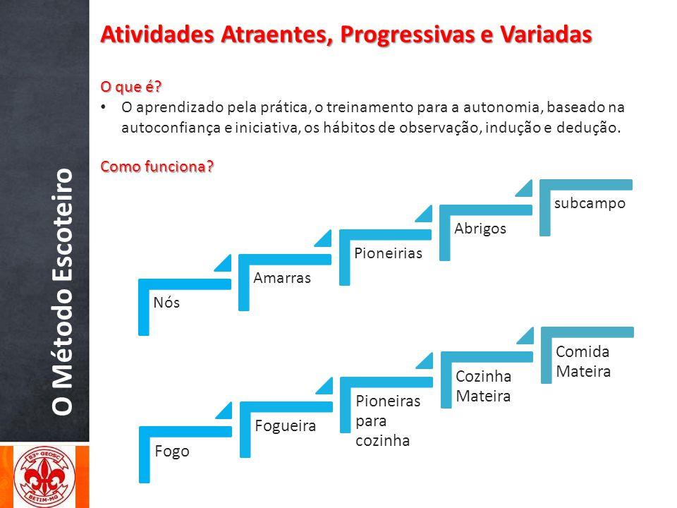 O Método Escoteiro Atividades Atraentes, Progressivas e Variadas O que é? O aprendizado pela prática, o treinamento para a autonomia, baseado na autoc