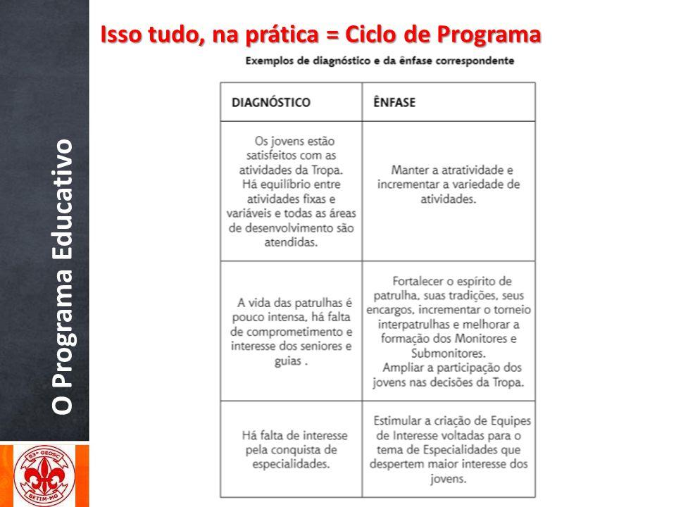 O Programa Educativo Isso tudo, na prática = Ciclo de Programa