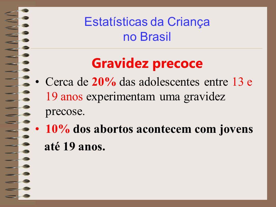 Estatísticas da Criança no Brasil Gravidez precoce Cerca de 20% das adolescentes entre 13 e 19 anos experimentam uma gravidez precose. 10% dos abortos