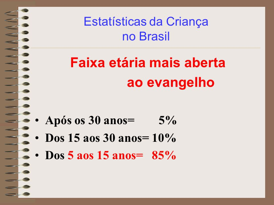 Estatísticas da Criança no Brasil Faixa etária mais aberta ao evangelho Após os 30 anos= 5% Dos 15 aos 30 anos= 10% Dos 5 aos 15 anos= 85%