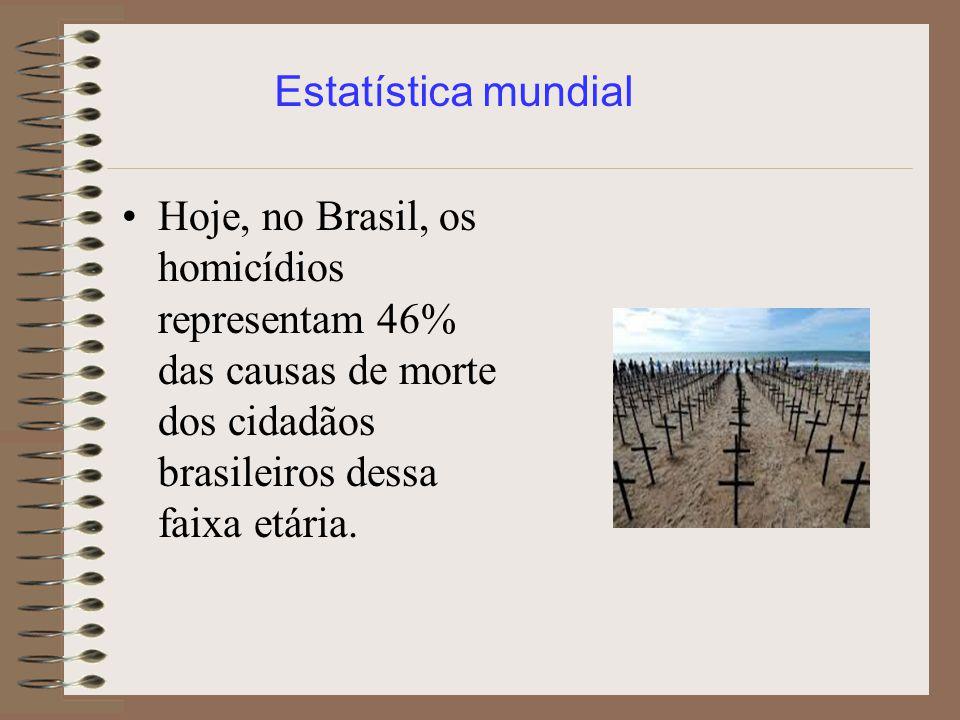 Hoje, no Brasil, os homicídios representam 46% das causas de morte dos cidadãos brasileiros dessa faixa etária. Estatística mundial