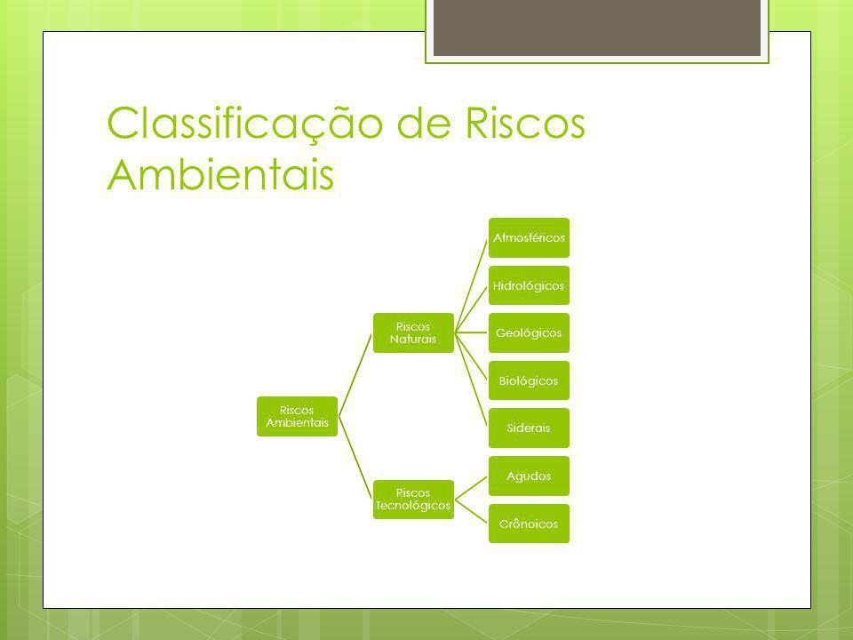 Classificação de Riscos Ambientais Riscos Ambientais Riscos Naturais AtmosféricosHidrológicosGeológicosBiológicosSiderais Riscos Tecnológicos AgudosCrônoicos