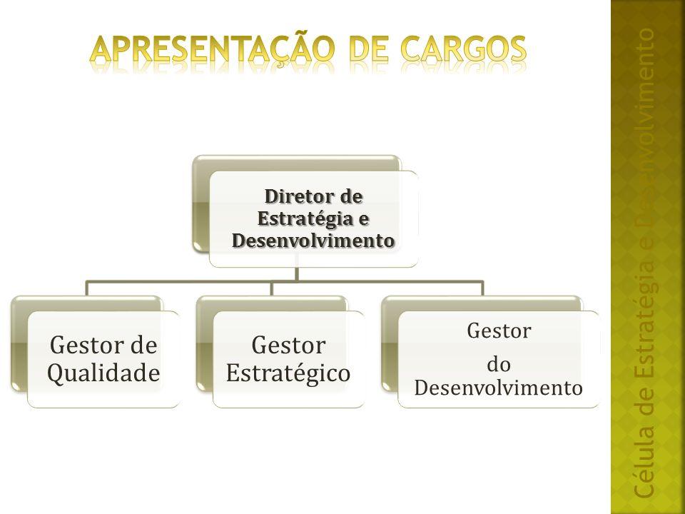 Célula de Estratégia e Desenvolvimento Diretor de Estratégia e Desenvolvimento Gestor de Qualidade Gestor Estratégico Gestor do Desenvolvimento