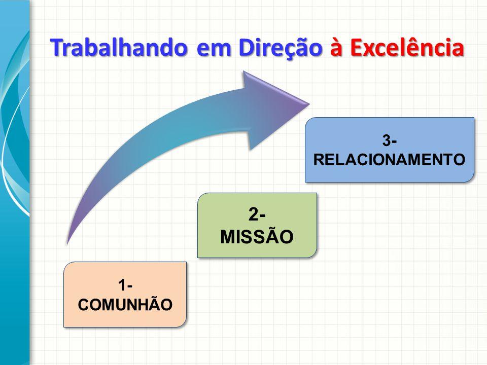 1- COMUNHÃO 3- RELACIONAMENTO Trabalhando em Direção à Excelência 2- MISSÃO 2- MISSÃO