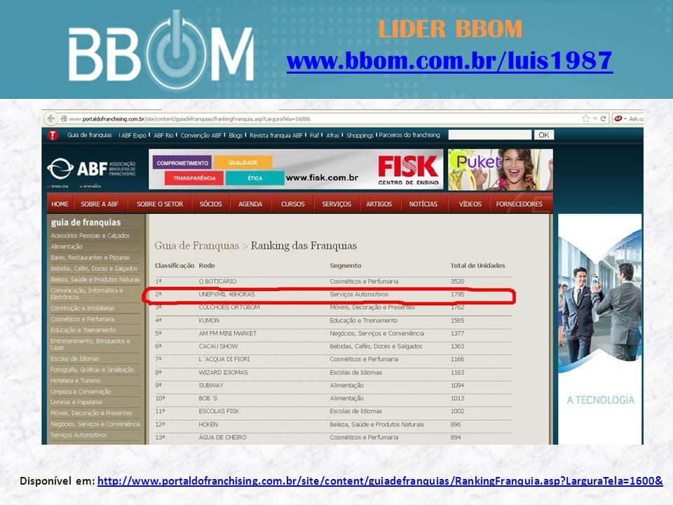 LIDER BBOM www.bbom.com.br/luis1987 Disponível em: http://economia.terra.com.br/conheca-as-10-franquias-que-dao-retorno-mais-rapido,fc0877561f66b310VgnCLD200000bbcceb0aRCRD.htmlhttp://economia.terra.com.br/conheca-as-10-franquias-que-dao-retorno-mais-rapido,fc0877561f66b310VgnCLD200000bbcceb0aRCRD.html UNEPXMIL, eleita,em 1ª lugar, a franquia com retorno mais rápido, pelo Portal Terra.