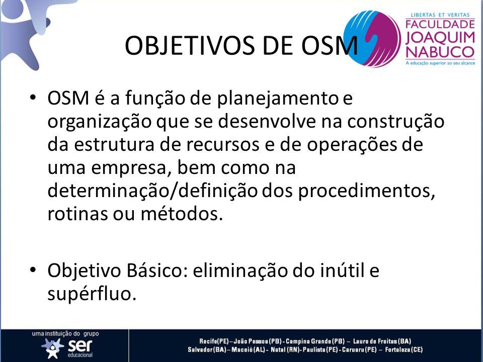 OBJETIVOS DE OSM OSM é a função de planejamento e organização que se desenvolve na construção da estrutura de recursos e de operações de uma empresa, bem como na determinação/definição dos procedimentos, rotinas ou métodos.