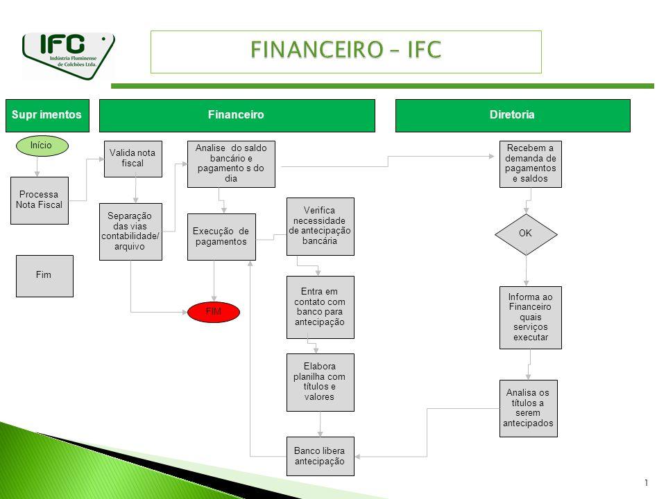1 Recebem a demanda de pagamentos e saldos Informa ao Financeiro quais serviços executar Analisa os títulos a serem antecipados OK Entra em contato co