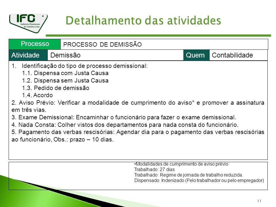 11 Processo PROCESSO DE DEMISSÃO 1.Identificação do tipo de processo demissional: 1.1. Dispensa com Justa Causa 1.2. Dispensa sem Justa Causa 1.3. Ped