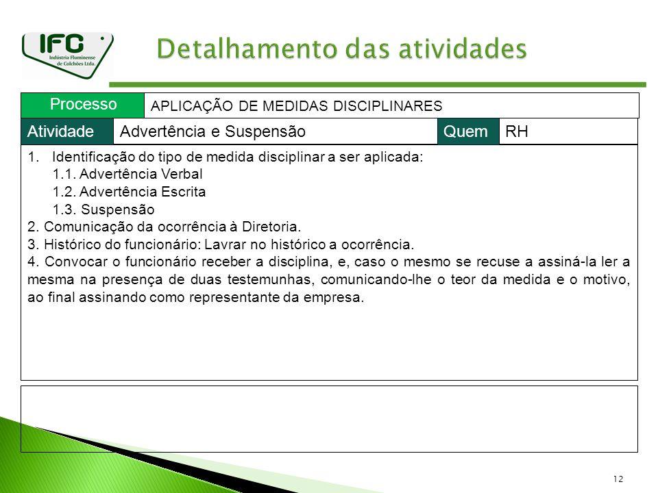 12 Processo APLICAÇÃO DE MEDIDAS DISCIPLINARES 1.Identificação do tipo de medida disciplinar a ser aplicada: 1.1. Advertência Verbal 1.2. Advertência