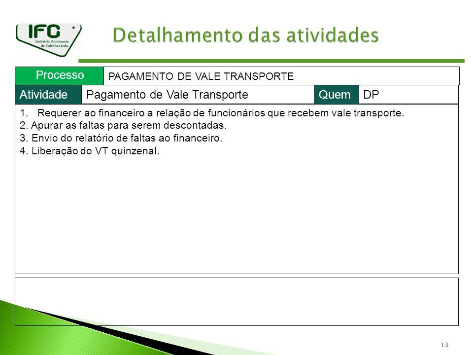 13 Processo PAGAMENTO DE VALE TRANSPORTE 1.Requerer ao financeiro a relação de funcionários que recebem vale transporte. 2. Apurar as faltas para sere