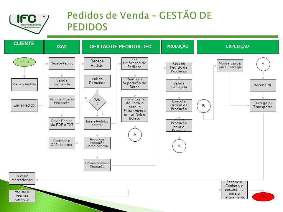 41 Fim GESTÃO DE PEDIDOS - IFC Início Envia Pedido via PDF e TXT GA2 Recebe Pedido CLIENTE Prepara Pedido Programa Produção Complementar Envia Pedido