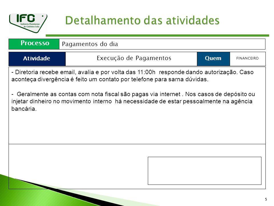 55 Atividade Processo Pagamentos do dia Quem Execução de Pagamentos FINANCEIRO - Diretoria recebe email, avalia e por volta das 11:00h responde dando autorização.
