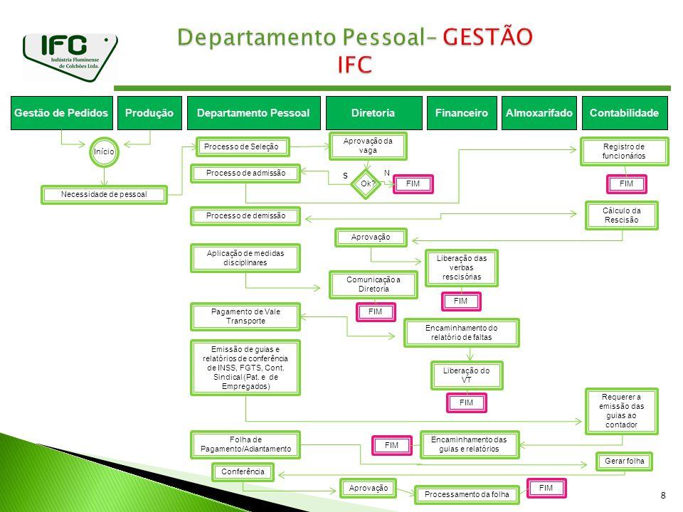 8 ProduçãoGestão de PedidosDepartamento PessoalFinanceiroDiretoria Necessidade de pessoal Processo de Seleção Aprovação da vaga Processo de admissão R