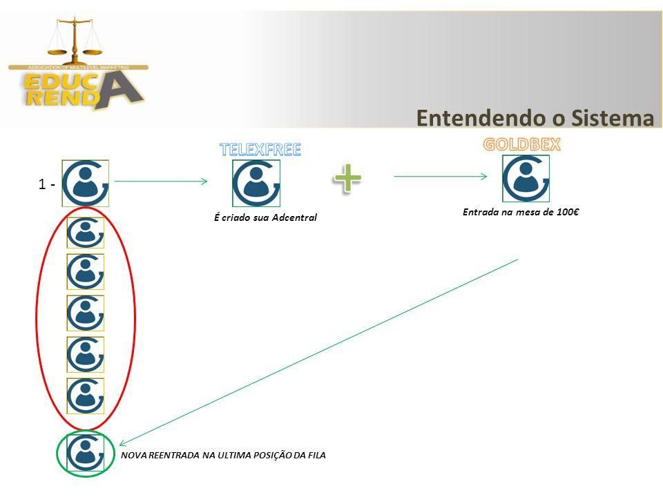 1 - É criado sua Adcentral Entendendo o Sistema Entrada na mesa de 100 NOVA REENTRADA NA ULTIMA POSIÇÃO DA FILA